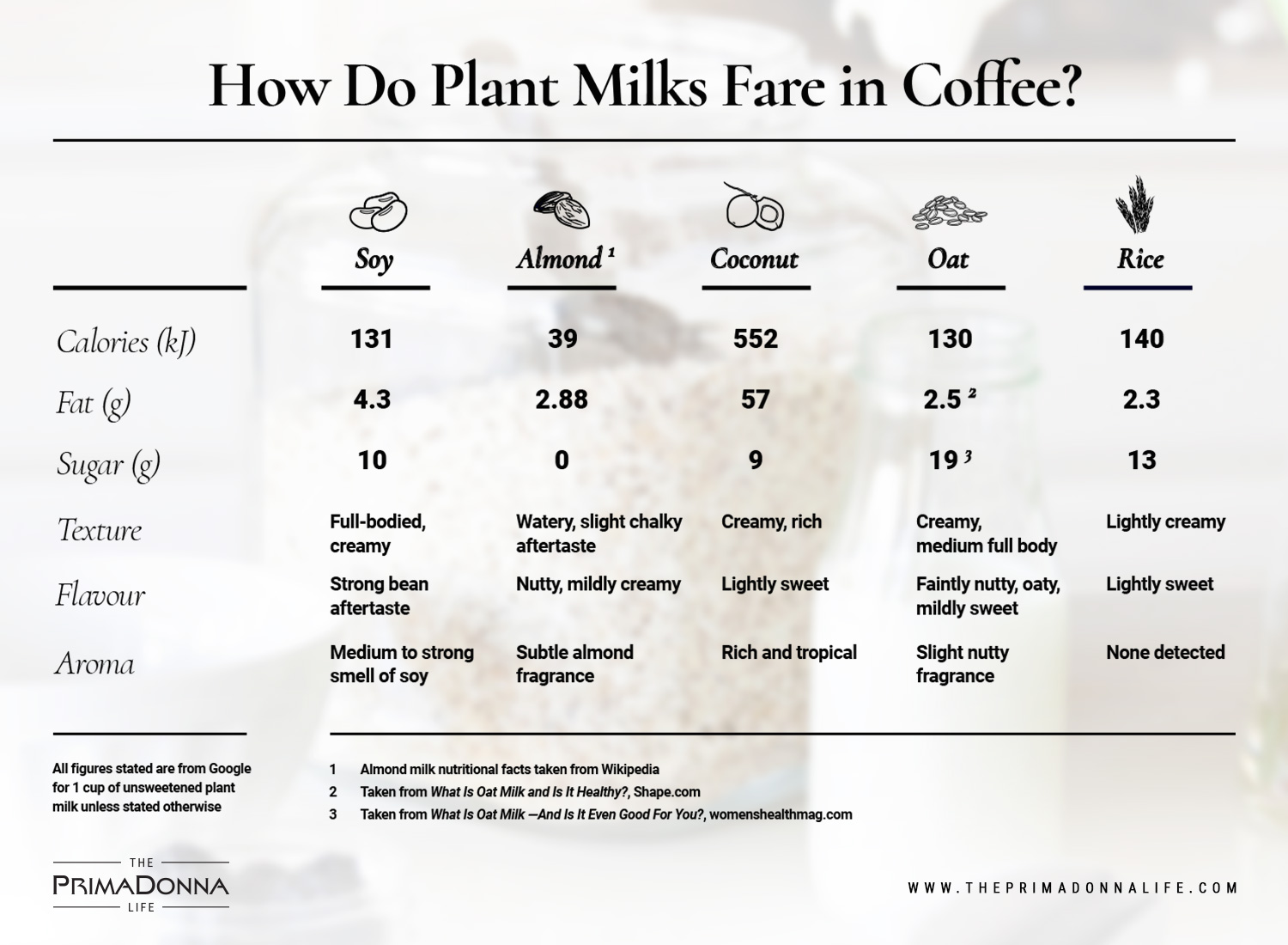 An infographic of nutritional facts for various plant-based milk