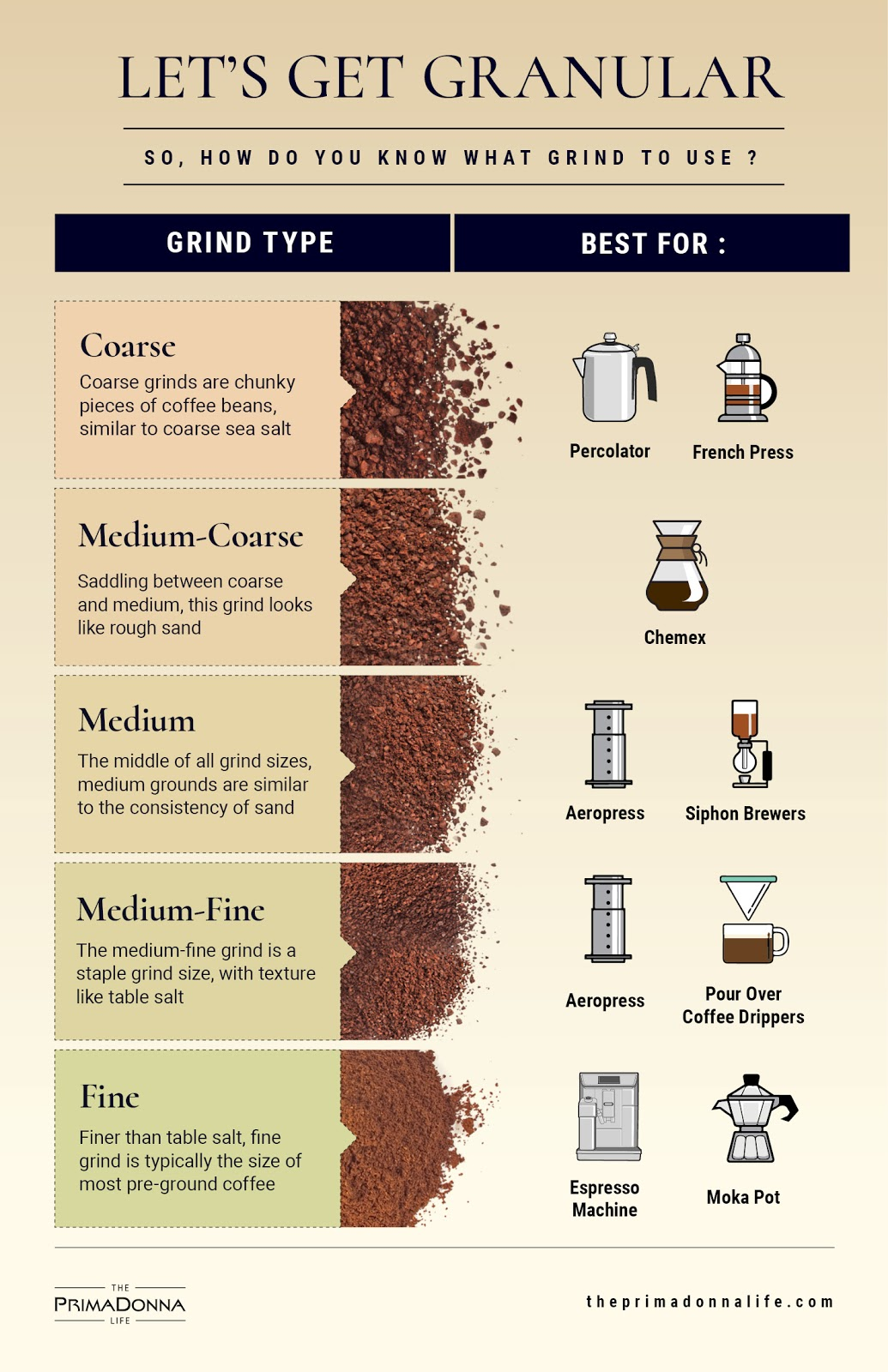 An infographic showing the recommended coffee grind size for various coffee equipment
