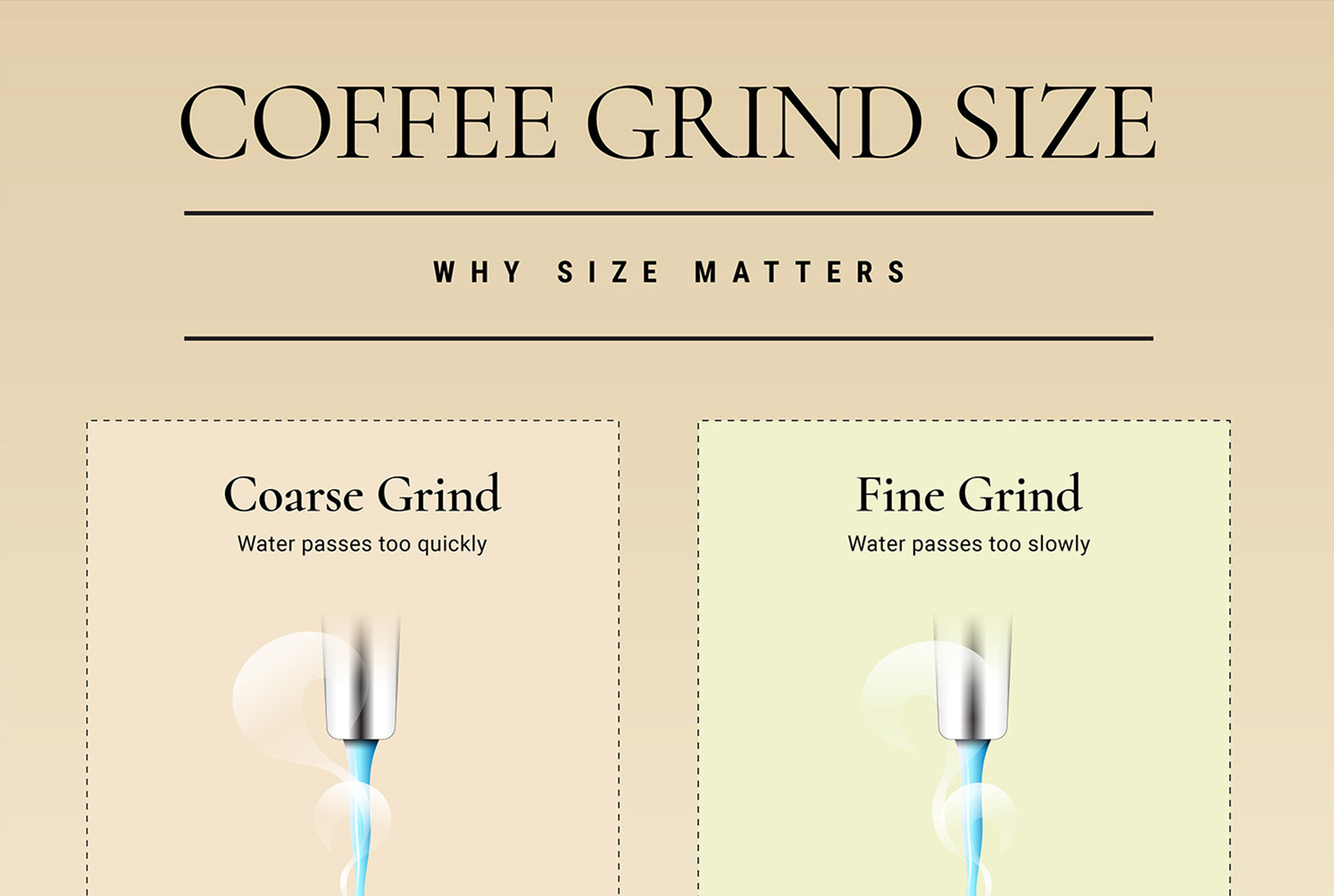 an infographic showing the difference between coarse and fine coffee grind size