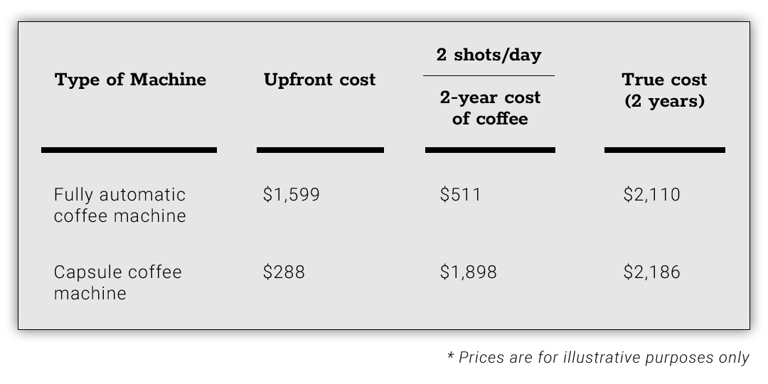 a price comparison chart between a capsule coffee machine and a fully automatic coffee machine