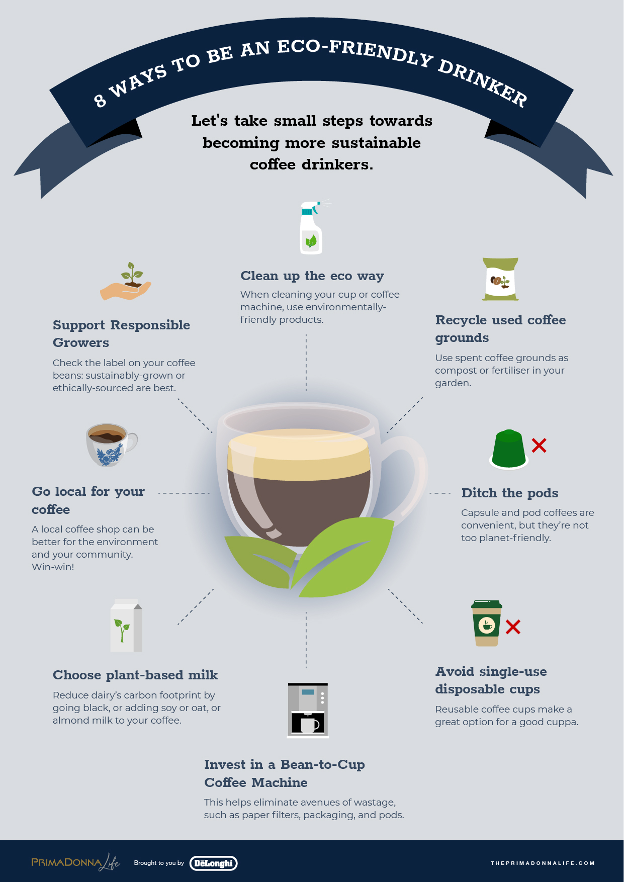 an infographic about being a more eco-friendly coffee drinker